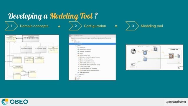 @melaniebats Developing a Modeling Tool ? Domain concepts1 2 3Configuration Modeling tool+ =