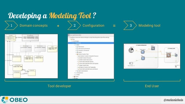 @melaniebats Developing a Modeling Tool ? Domain concepts1 2 3Configuration Modeling tool Tool developer End User + =