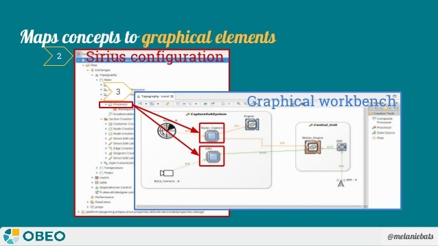 @melaniebats Maps concepts to graphical elements Graphical workbench Sirius configuration2 3