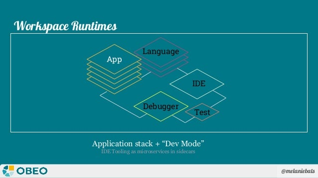 """@melaniebats Workspace Runtimes Application stack + """"Dev Mode"""" IDE Tooling as microservices in sidecars Language IDE Debug..."""