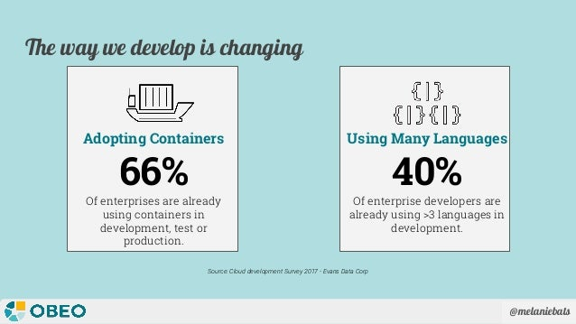 @melaniebats The way we develop is changing 40% Of enterprise developers are already using >3 languages in development. Us...
