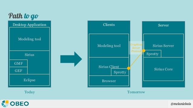 @melaniebats ServerClientsDesktop Application Path to go Sirius Client Sprotty Sirius ServerGraphical Server Protocol Siri...