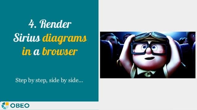 @melaniebats 4. Render Sirius diagrams in a browser Step by step, side by side...