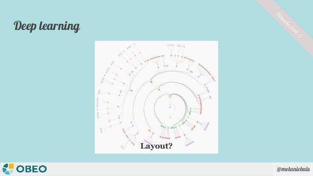 @melaniebats Deep learning Soundscool:) Layout?