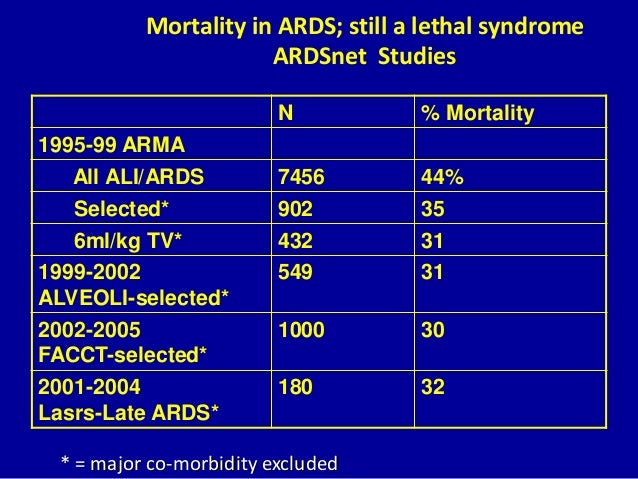 The ARMA trial: Lower tidal volume ventilation in ALI/ARDS ...