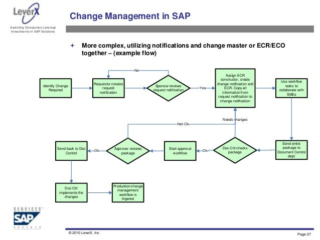 Engineering Change Management