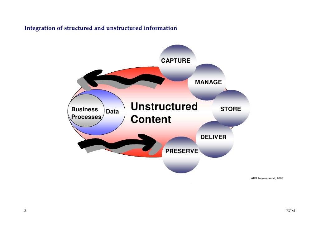ECM & EIM by PROJECT CONSULT Unternehmensberatung Dr. Ulrich