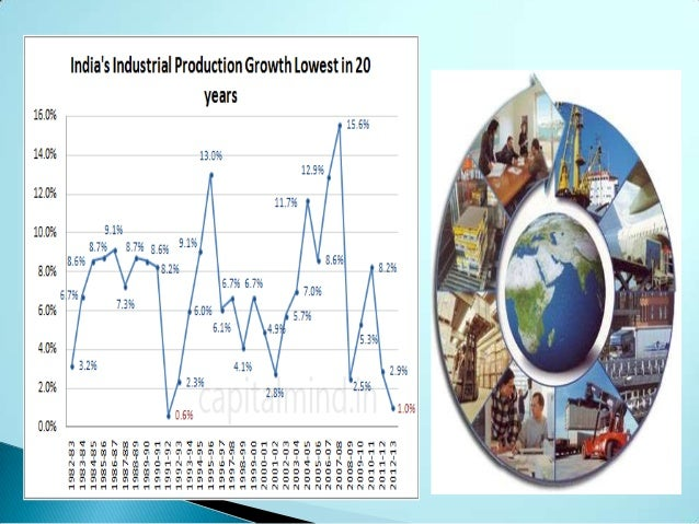 objectives of industrialization in india