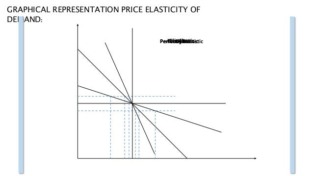 what are the determinants of price elasticity