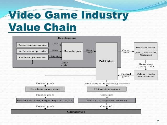 electronic arts value chain Here you will find a summary of electronic arts inc's latest financial information.