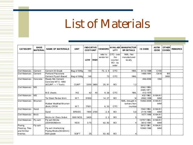 Door Materials List Master Makeover DIY Plain To Paneled