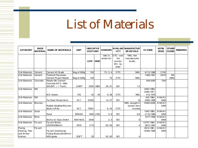 Eco friendly building materials – Material List