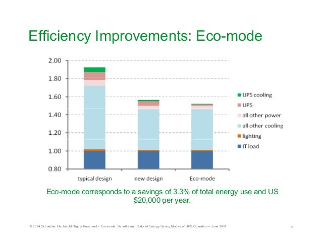 benefits and challenges of energy conservation Electricity consumption in brunei darussalam: challenges on energy conservation lack of knowledge on the benefits of energy conservation among households.