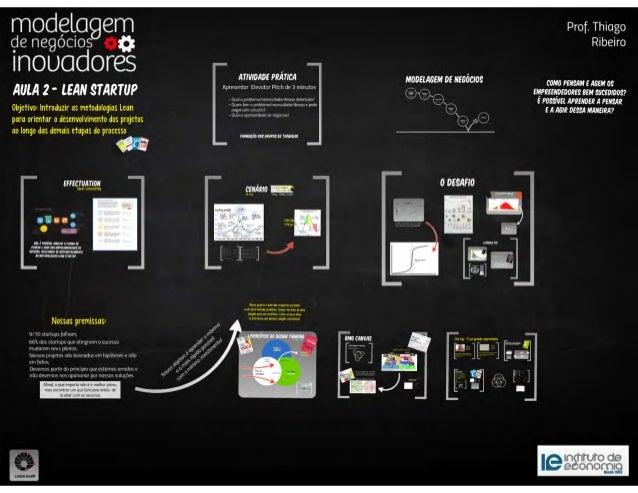 (ECO 095)  Aula 02 - Lean Startup