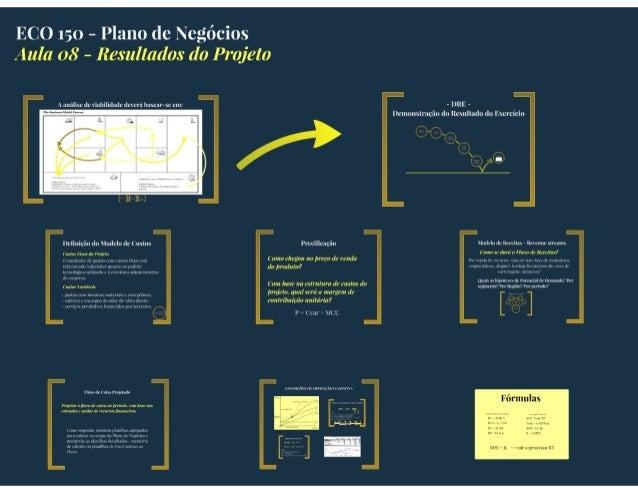 ECO 150 - Plano dc Negócios Aula 08 - Resultados do Projeto  - URE - llcluuunnslruçãu do Rcmlludq) do lixcrcíciq¡       Il...