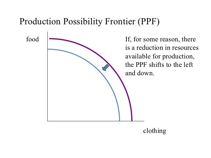 how to draw a production possibilities frontier in excel 2010
