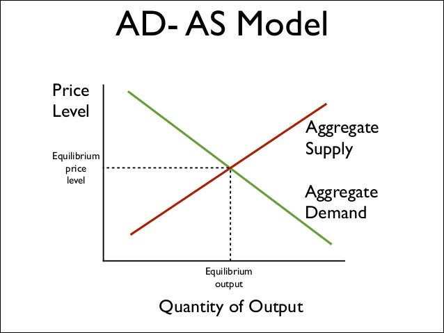 Eco 372 aggregate demand and supply mode
