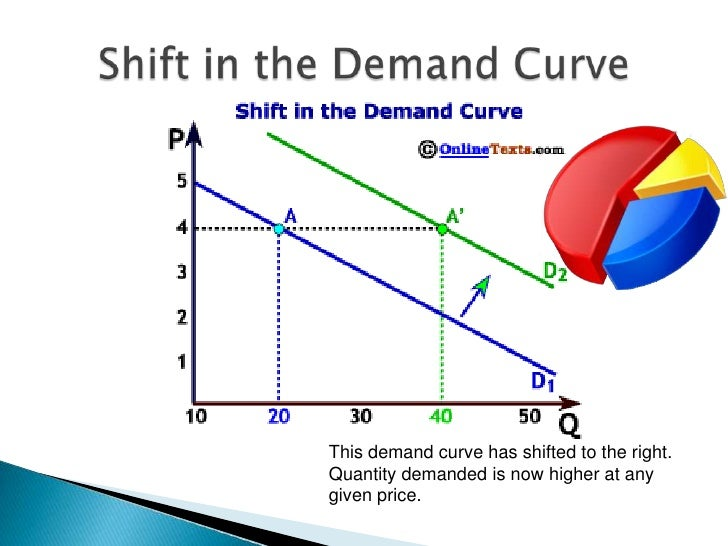 law of demand and supply and The law of supply and demand is an unwritten rule which states that if there is little demand for a product, the supply will be less, and the price will be high, and if there is a high demand for a.