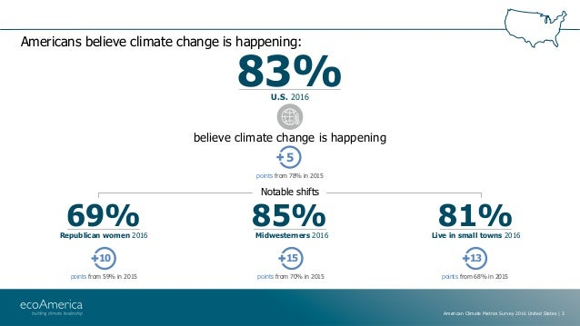 American Climate Metrics National 2016: United States Slide 3
