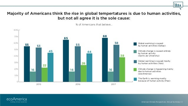 American Climate Perspectives 2017 Annual Summary Slide 3