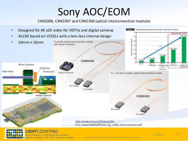 Next Wave of Data Centers & Interconnects
