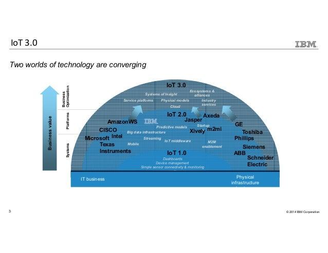 IBM Recipe: 1 part IoT Foundation, 2 parts IBM Bluemix - mix them to create new IoT possibilities  Slide 3