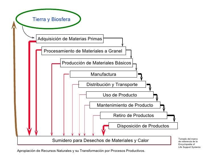 Adquisición de Materias Primas <ul><ul><li>Sumidero para Desechos de Materiales y Calor </li></ul></ul>Procesamiento de Ma...