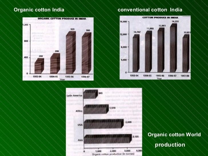 Organic cotton India   conventional cotton  India Organic cotton World production