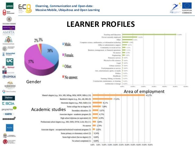 Elearning, Communication and Open-data: Massive Mobile, Ubiquitous and Open Learning OVERALL USER SATISFACTION Q26. HOW DO...