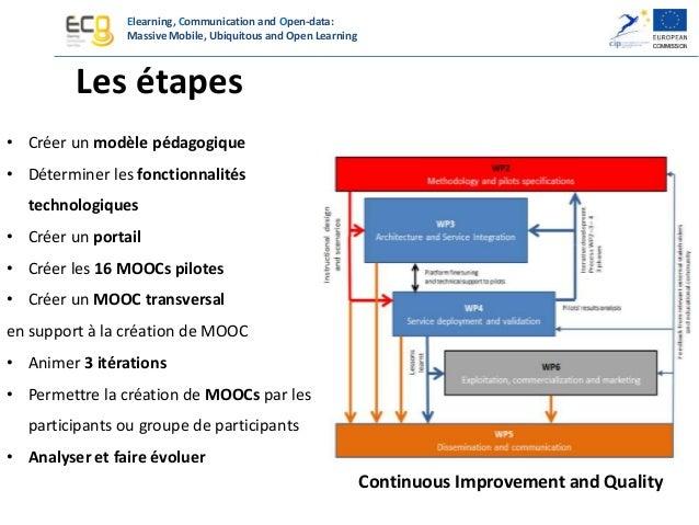 Elearning, Communication and Open-data: Massive Mobile, Ubiquitous and Open Learning le design pédagogique sMOOC cMOOC 'ba...