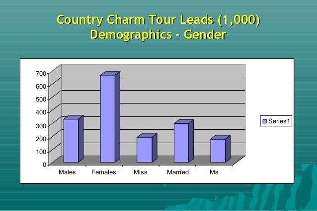 Country Charm Tour LeadsCountry Charm Tour Leads SourceSource 0 0.002 0.004 0.006 0.008 0.01 % ACT TAS QLD SA NSW VIC WA N...