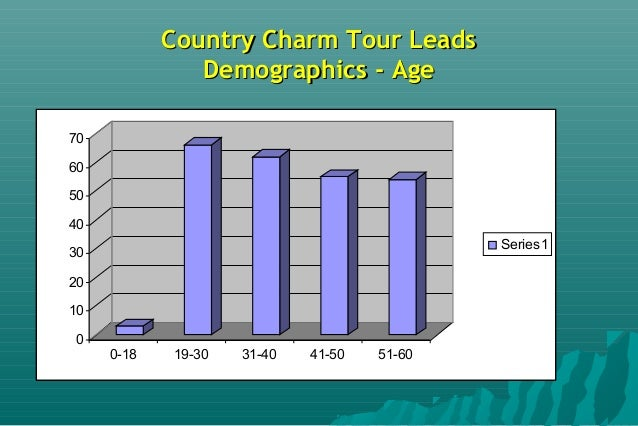 Country CharmCountry Charm TMTM Discovery TourDiscovery Tour Targeted Email/Facebook CampaignTargeted Email/Facebook Campa...