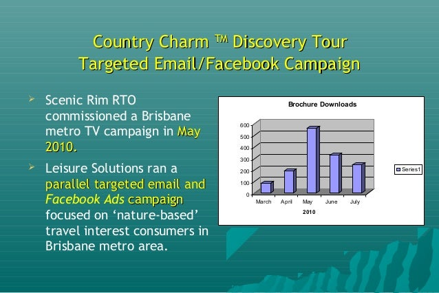 Country CharmCountry Charm TMTM Discovery TourDiscovery Tour Website Performance - 2010Website Performance - 2010  Websit...