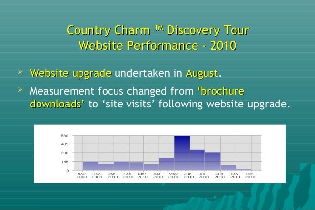 Country CharmCountry Charm TMTM Discovery TourDiscovery Tour Email Campaign Measurement, 7 – 18 October 2010Email Campaign...