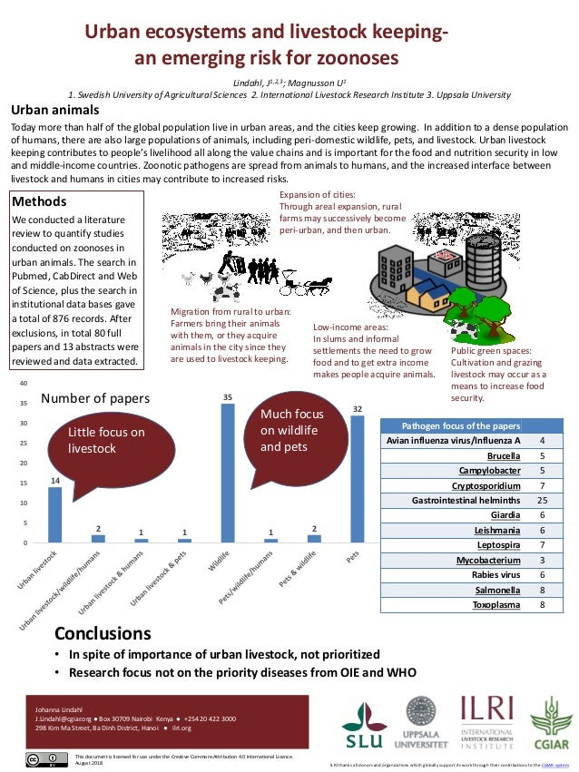 Urban ecosystems and livestock keeping- an emerging risk for zoonoses Lindahl, J1,2,3; Magnusson U1 1. Swedish University ...