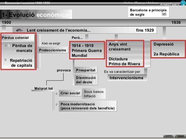 sortir SORTIR Armand Figuera Economia i societat 1900-1936 Història d'Espanya i Catalunya TORNAR 1900 19361900 1936 Lent c...