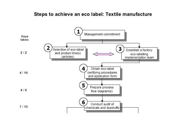 process flow diagram labelling blog wiring diagram Paper Mill Flow Diagram process flow diagram labelling wiring block diagram chemical process flow diagram eco labels block diagram process