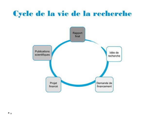 5P_ Cycle de la vie de la recherche Idée de recherche Demande de financement Projet financé Rapport final Publications sci...