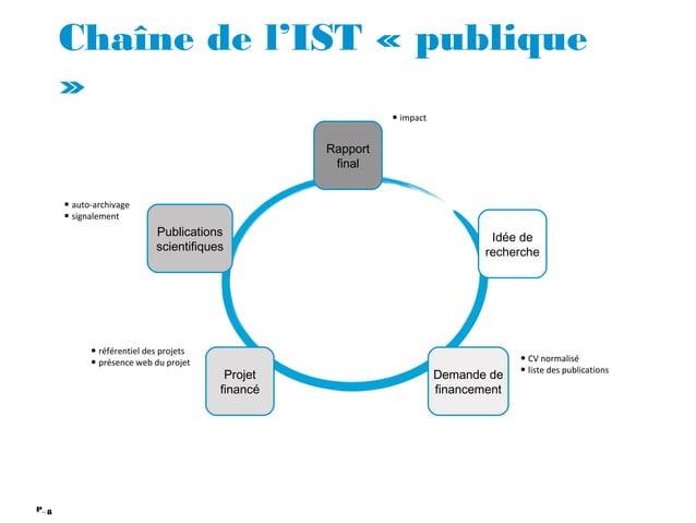 8P_ Chaîne de l'IST « publique » Idée de recherche Demande de financement Projet financé Rapport final Publications scient...
