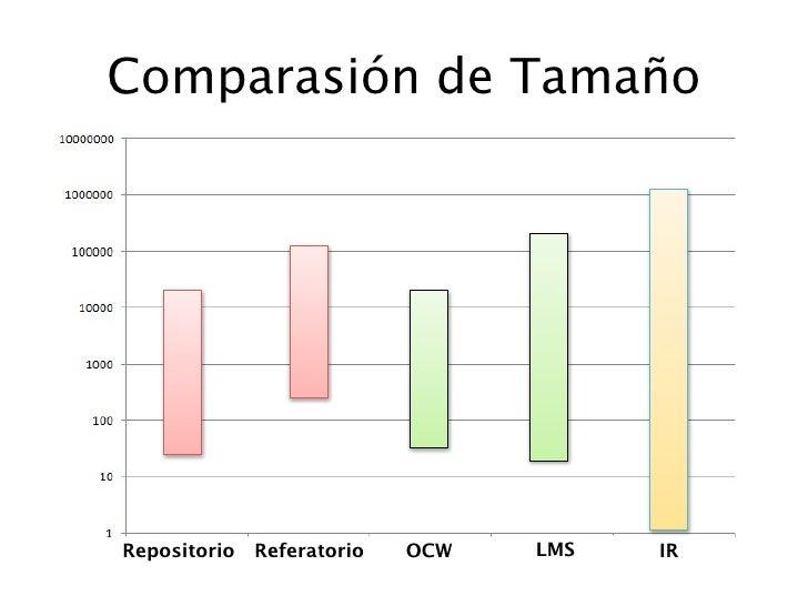 Comparasión de Tamaño     Repositorio   Referatorio   OCW   LMS   IR