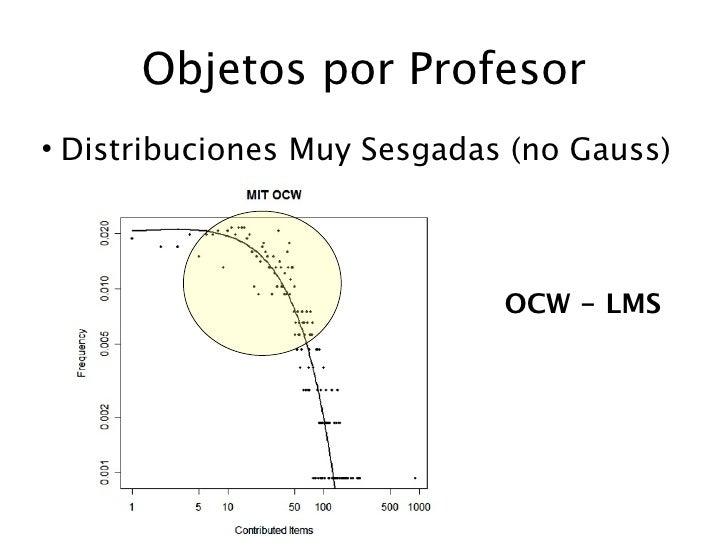 Objetos por Profesor • Distribuciones Muy Sesgadas (no Gauss)                                 OCW - LMS