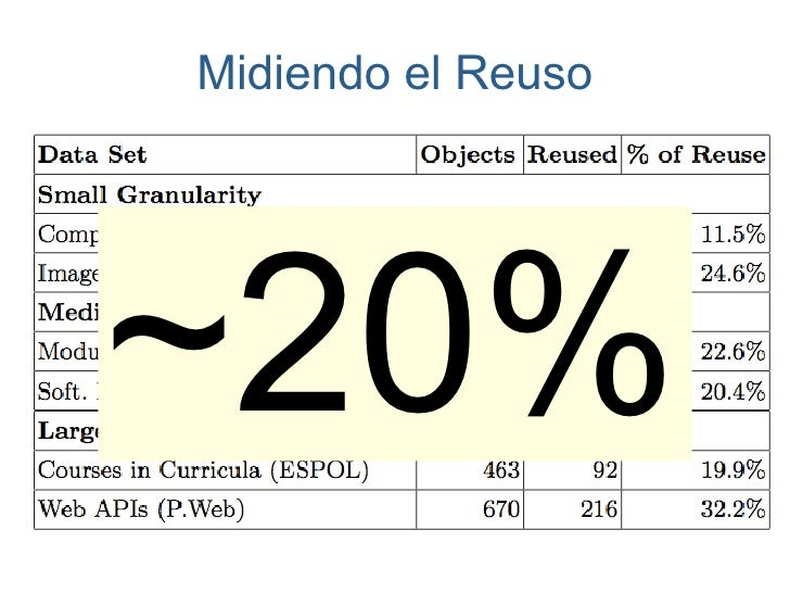 Midiendo el Reuso     ~20%