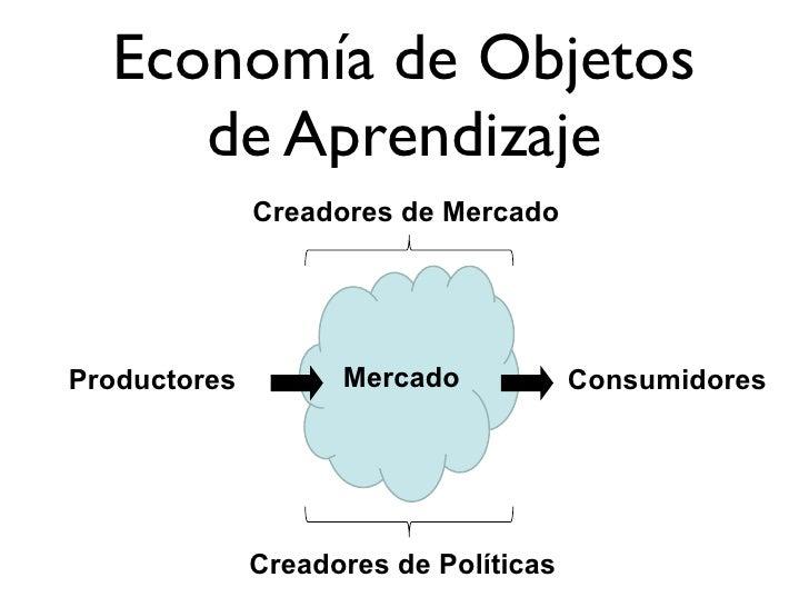 Economía de Objetos      de Aprendizaje               Creadores de Mercado     Productores         Mercado            Cons...