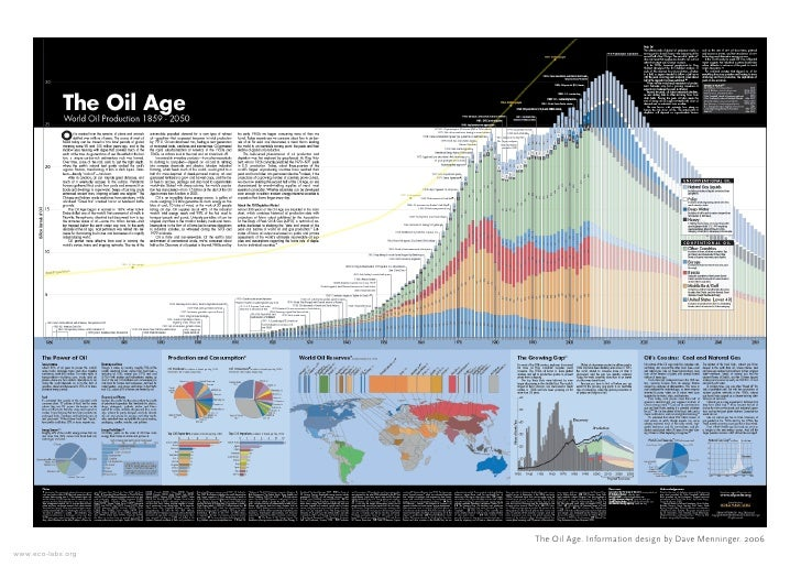 The Oil Age. Information design by Dave Menninger. 2006 www.eco-labs.org