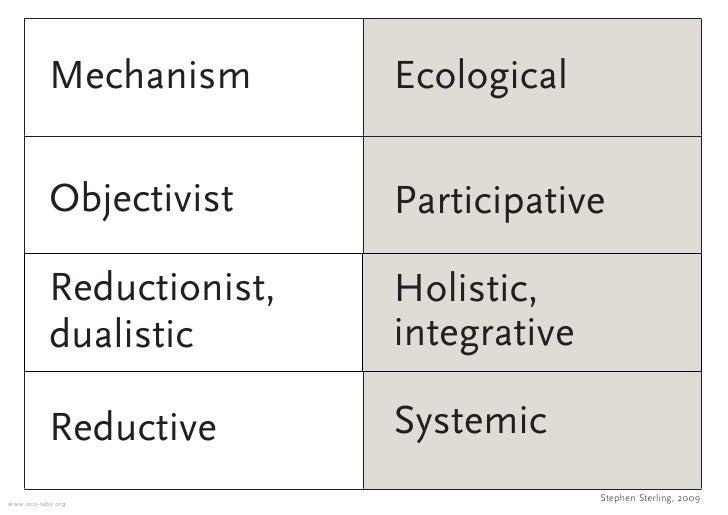 Mechanism       Ecological             Objectivist     Participative             Reductionist,   Holistic,            dual...