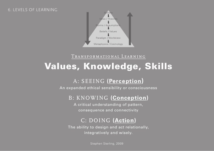 6. LEVELS OF LEARNING                                                      Actions                                        ...
