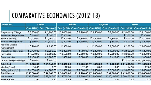 COMPARATIVE ECONOMICS (2012-13) Operations  Cotton  Wheat  Soybean  Gram  Cost (NPM) Cost (Chemical) Cost (NPM) Cost (Chem...