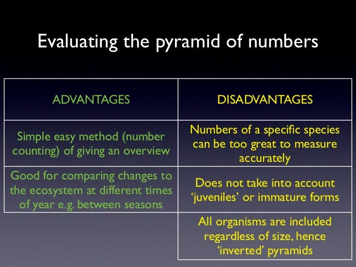 Evaluating the pyramid of numbers        ADVANTAGES                      DISADVANTAGES                                   N...