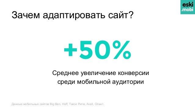 Зачем адаптировать сайт? Среднее увеличение конверсии среди мобильной аудитории +50% Данные мобильных сайтов Big Ben, Hoff...