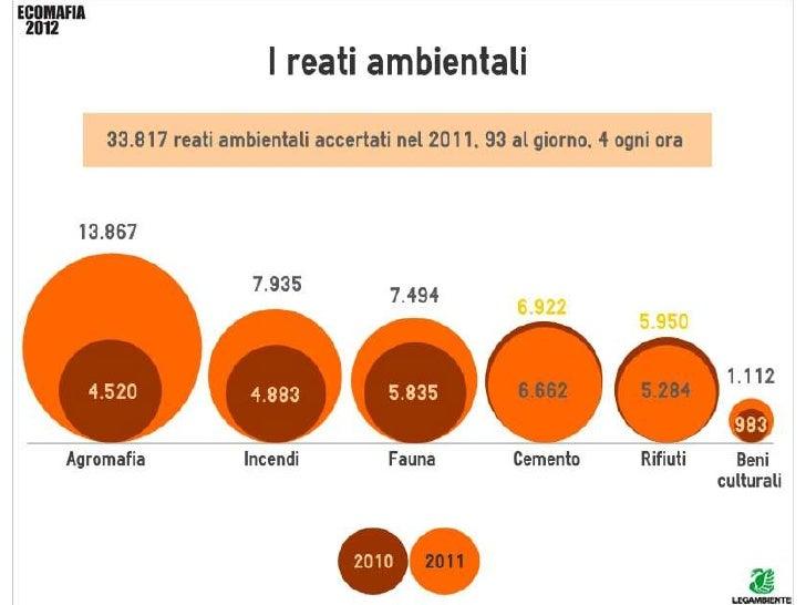 www.legambiente.it/contenuti/archivio/rapporto-ecomafia-2012